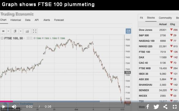 Graph shows FTSE 100 plummeting_video