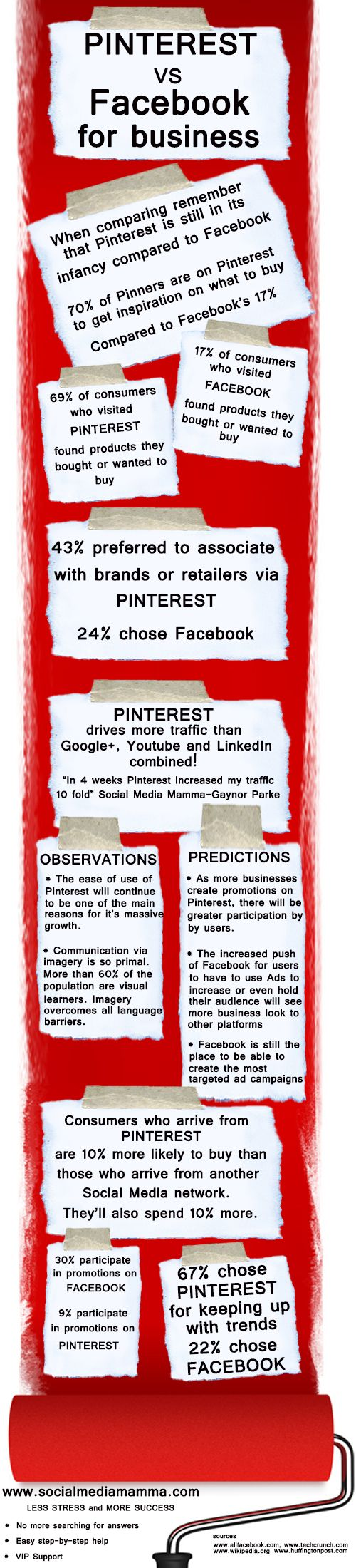 pinterest vs facebook.jpg